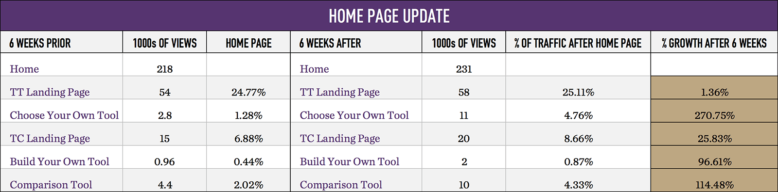 Airstream Homepage Metrics Before and After