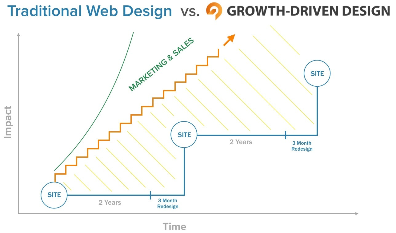 traditional vs growth driven web design graph